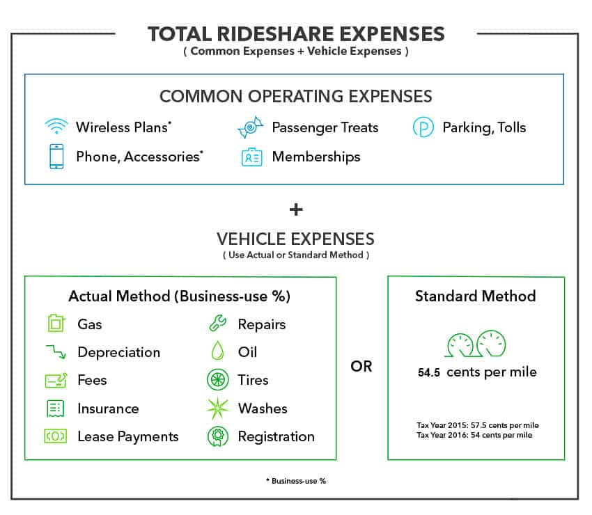 Vehicle expenses breakdown