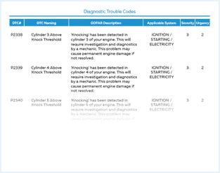 GOFAR diagnostic trouble codes