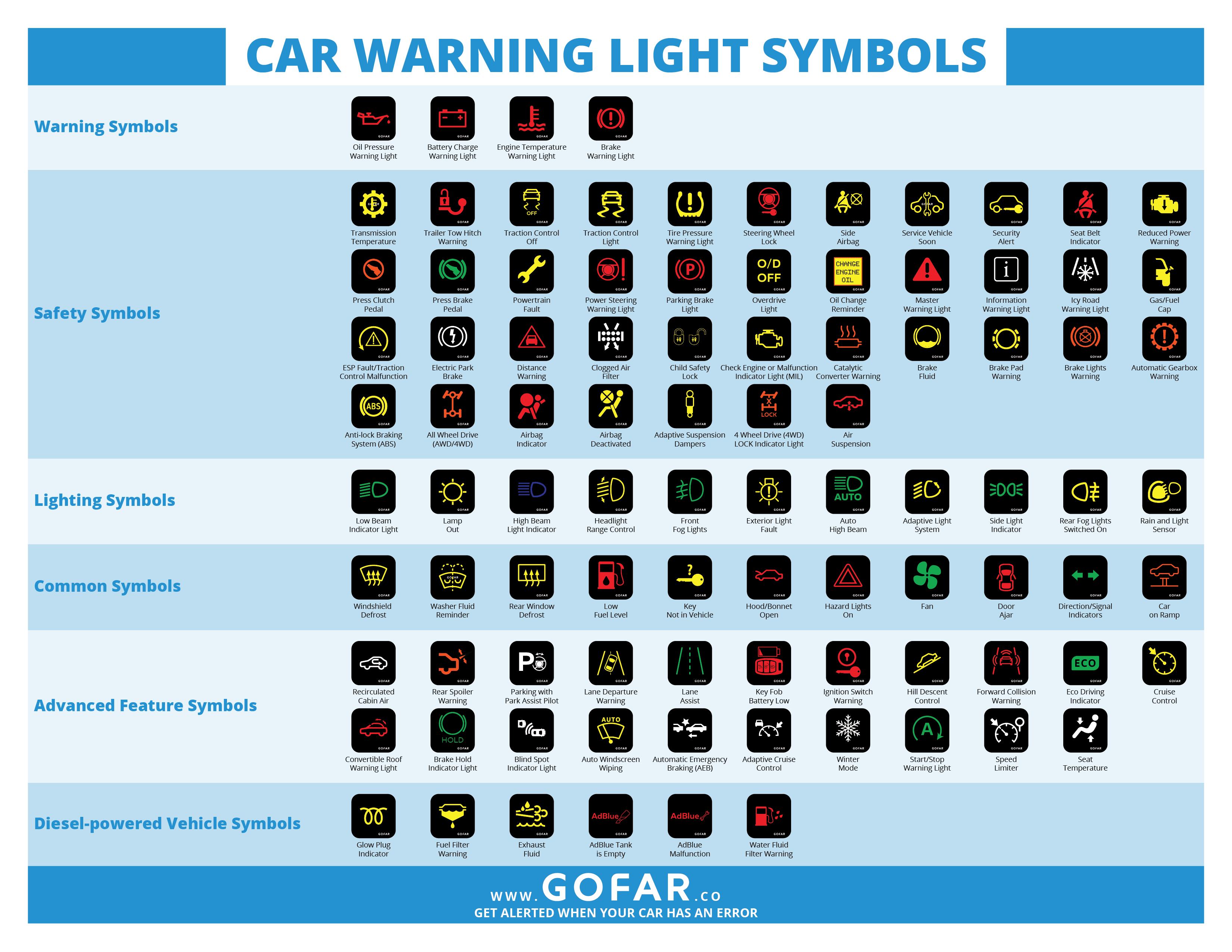 different care warning light symbols