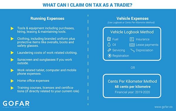 claim tax as tradie chart