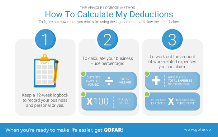 How to Calculate My Deductions