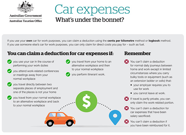 car expenses chart