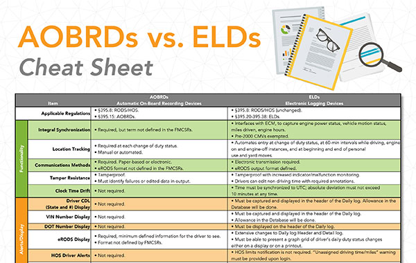 aobrd cs elds cheat sheet