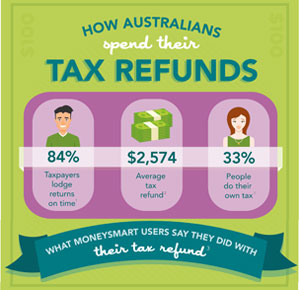 tax refunds infographic