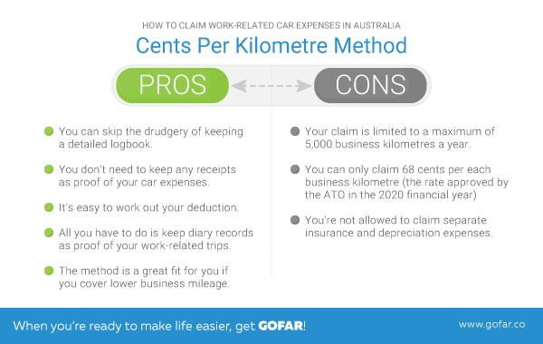 cents per kilometre method chart