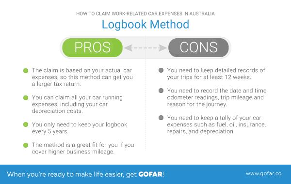 logbook method chart